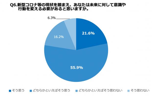 新型コロナを踏まえて未来に対して意識や行動を変える必要があると思う人は77.5%
