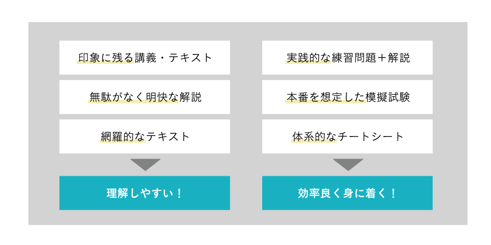 アガルートアカデミーG検定対策講座講座内容・カリキュラム